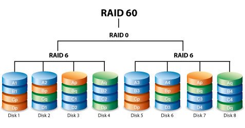 use raid 60 when you need improved fault tolerance, high capacity and  impressive write speeds  a minimum of eight hard drives is required for a  raid 60