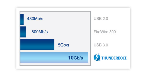 thunderbolt usb 3.0 no compromise
